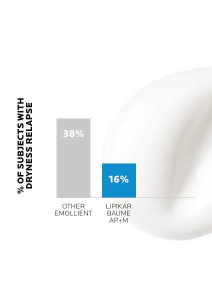 https://www.laroche-posay.ro/-/media/project/loreal/brand-sites/lrp/emea/ro/simple-page/landing-page/lipikar-baume-ap-plus-m/laroche-posay-landingpage-lipikar-baume-ap-result1.jpg
